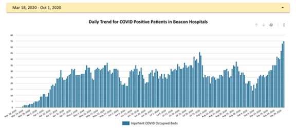 Graph of daily covid positive patients